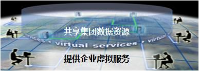 DaaS 为核心的集团数据虚拟服务